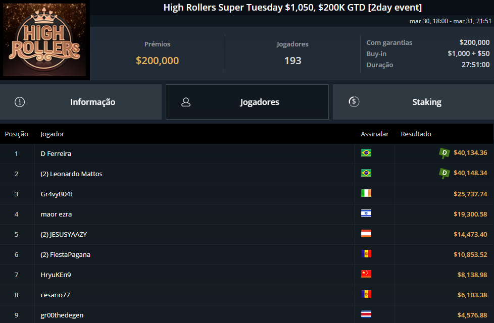 High Rollers Super Tuesday $1050