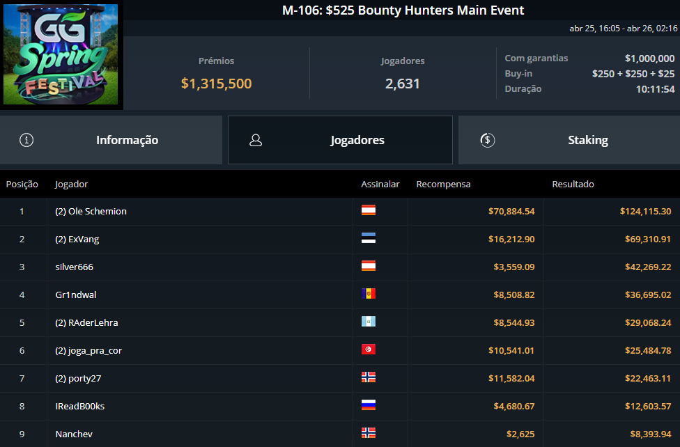 M-106 $525 Bounty Hunters Main Event