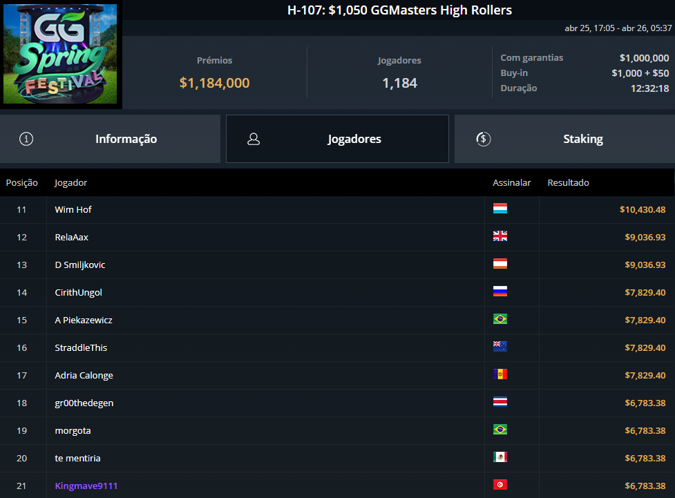 H-107 $1050 GG Masters High Rollers