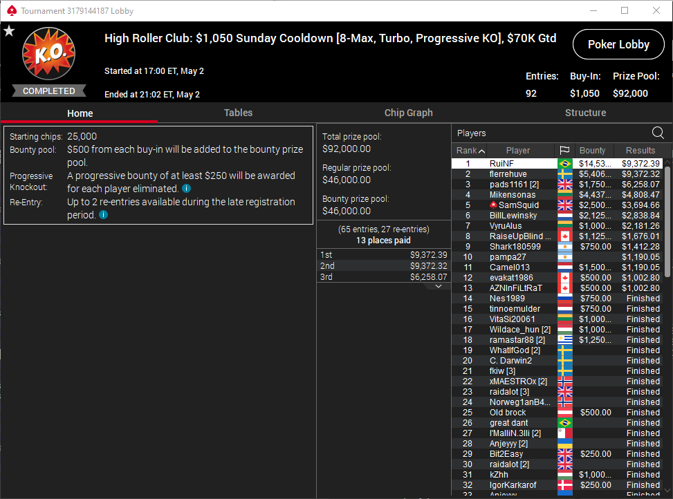 High Roller Club $1050 Sunday Cooldown