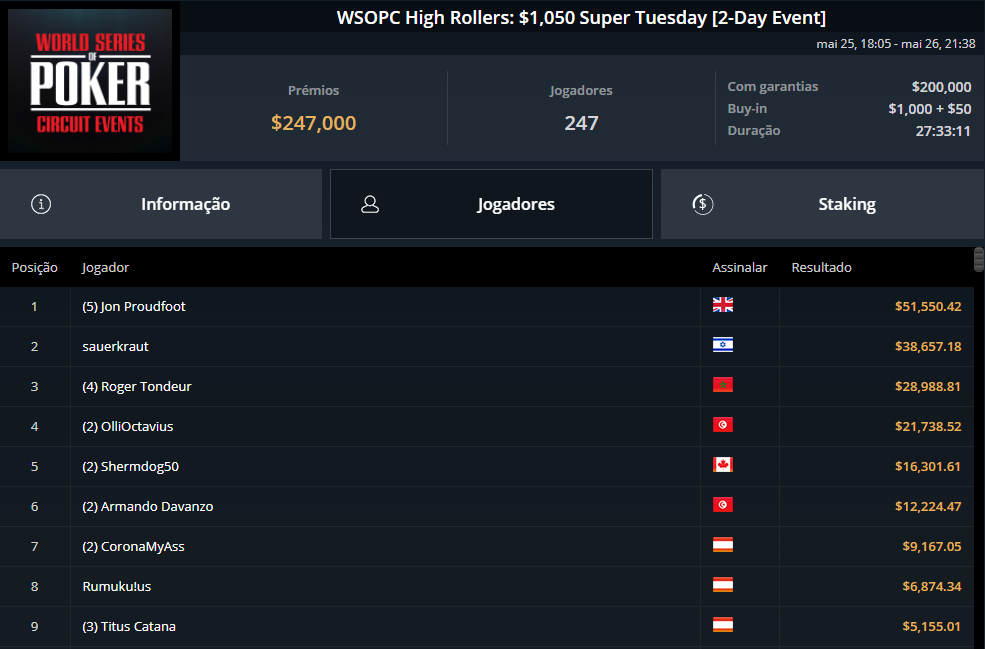 WSOPC High Rollers $1050 Super Tuesday