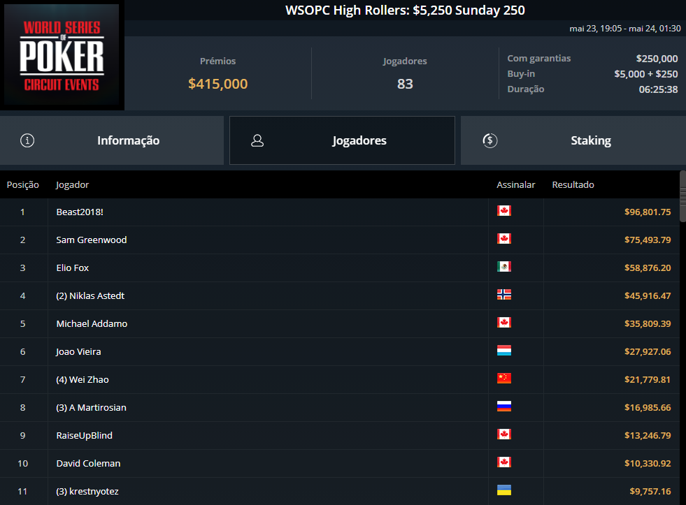 WSOPC High Rollers $5250 Sunday 250