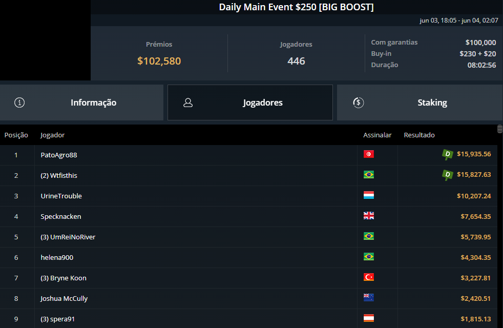 Daily Man Event $250