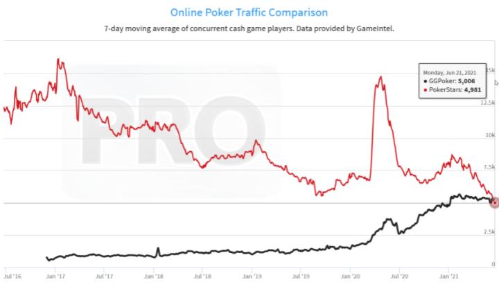 GGPoker - PokerStars - PokerIndustryPro