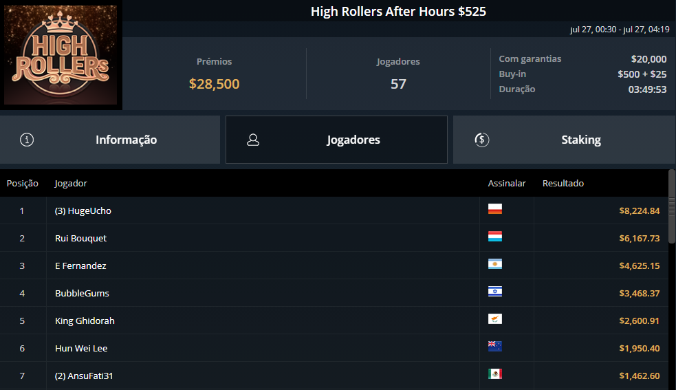 High Rollers After Hours $525