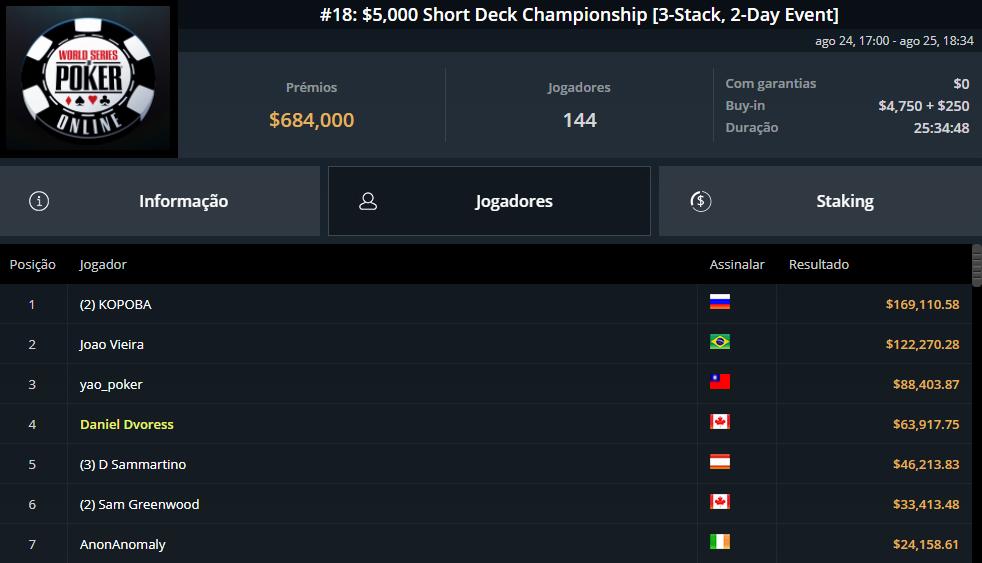 Evento #18 $5000 Short Deck Championship
