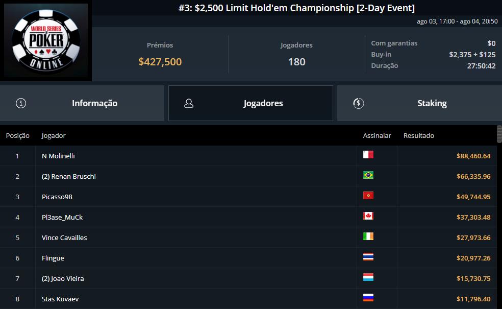 WSOP #3 $2500 Limit Holdem Championship