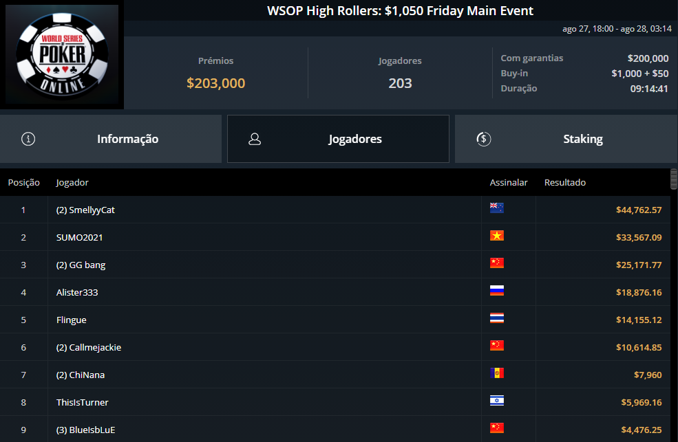 WSOP High Rollers $1050 Friday Main Event