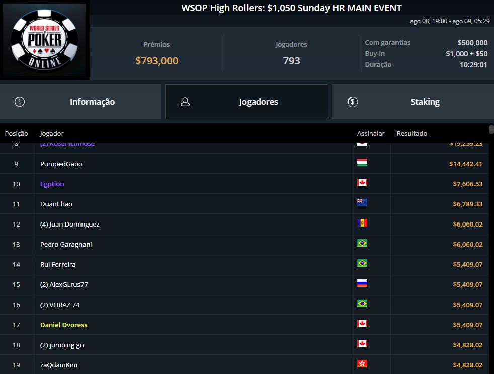 WSOP High Rollers $1050 Sunday HR Main Event