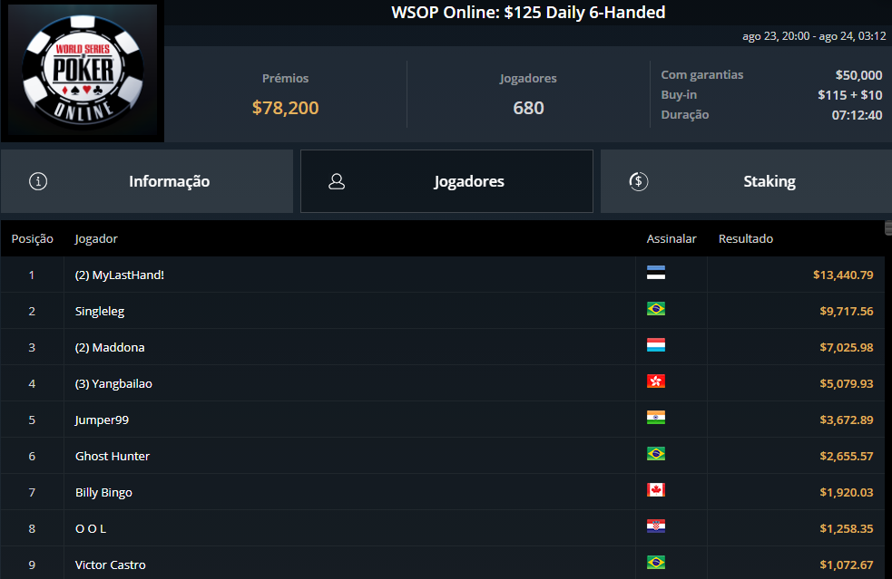 WSOP Online $125 Daily 6-Handed