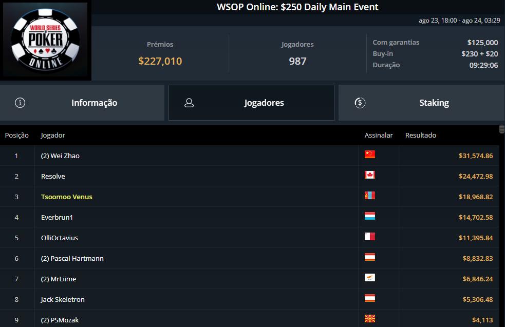 WSOP Online $250 Daily Main event