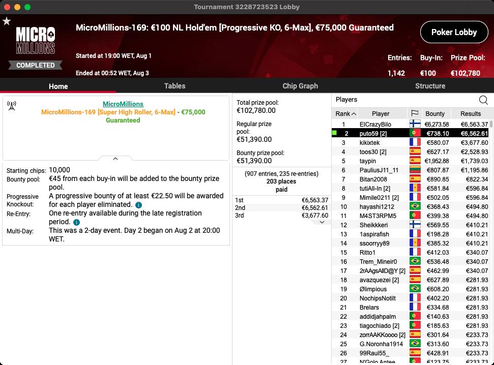 high roller micromillions pokerstars 2021