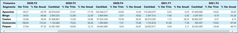 GGR por Segmento em Espanha