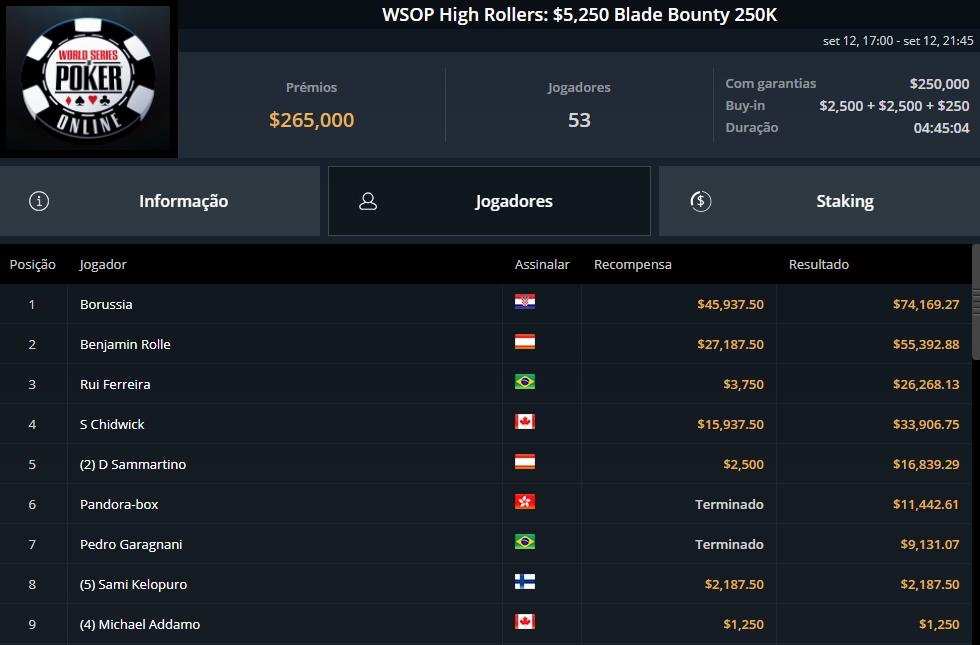 WSOP High Rollers $5250 Blade Bounty
