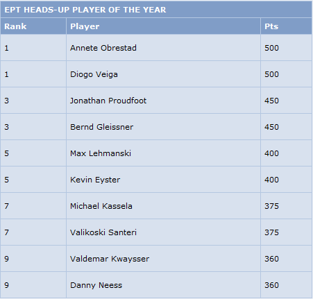 EPT Awards - Heads-Up Player Of the Year - Diogo Veiga