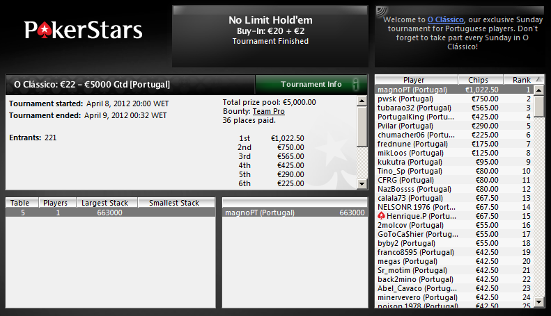 O Clássico - 8 Abr - PokerStars - magnoPT