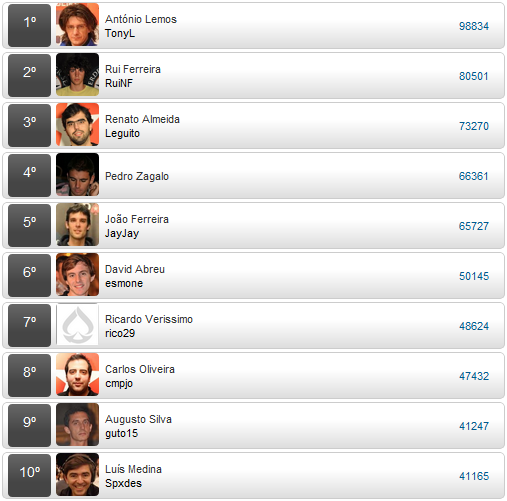 Ranking Torneios Online 2010 - PokerPT.com