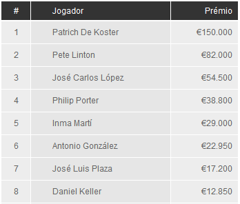 WPT Marbella - Final Table - Pirzes